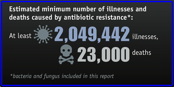 a graphic showing more than 2 million illnesses and 23,000 deaths caused by antibiotic resistance.